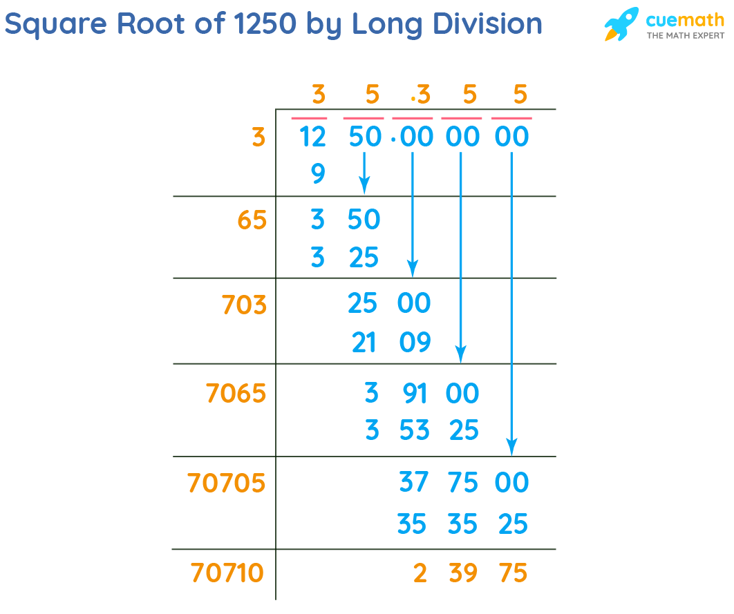 Square Root of 1250 by Long Division Method