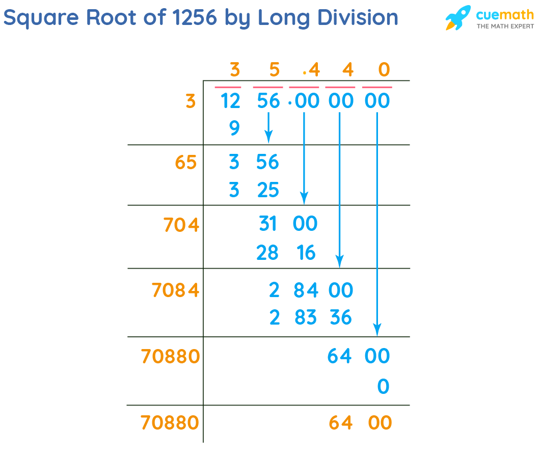 Square Root of 1256 by Long Division Method