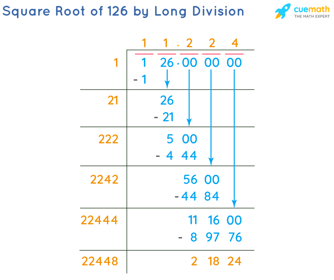 Square Root of 126 by Long Division Method