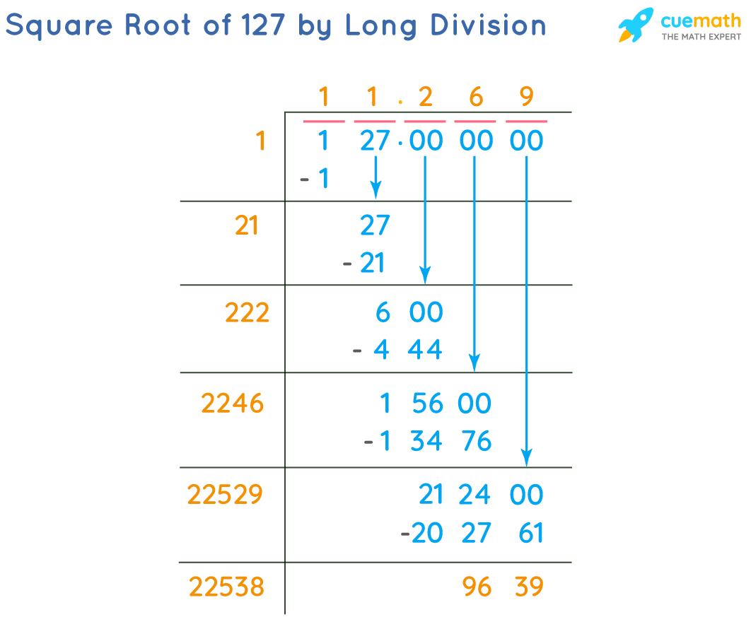 Square Root of 127 by Long Division Method