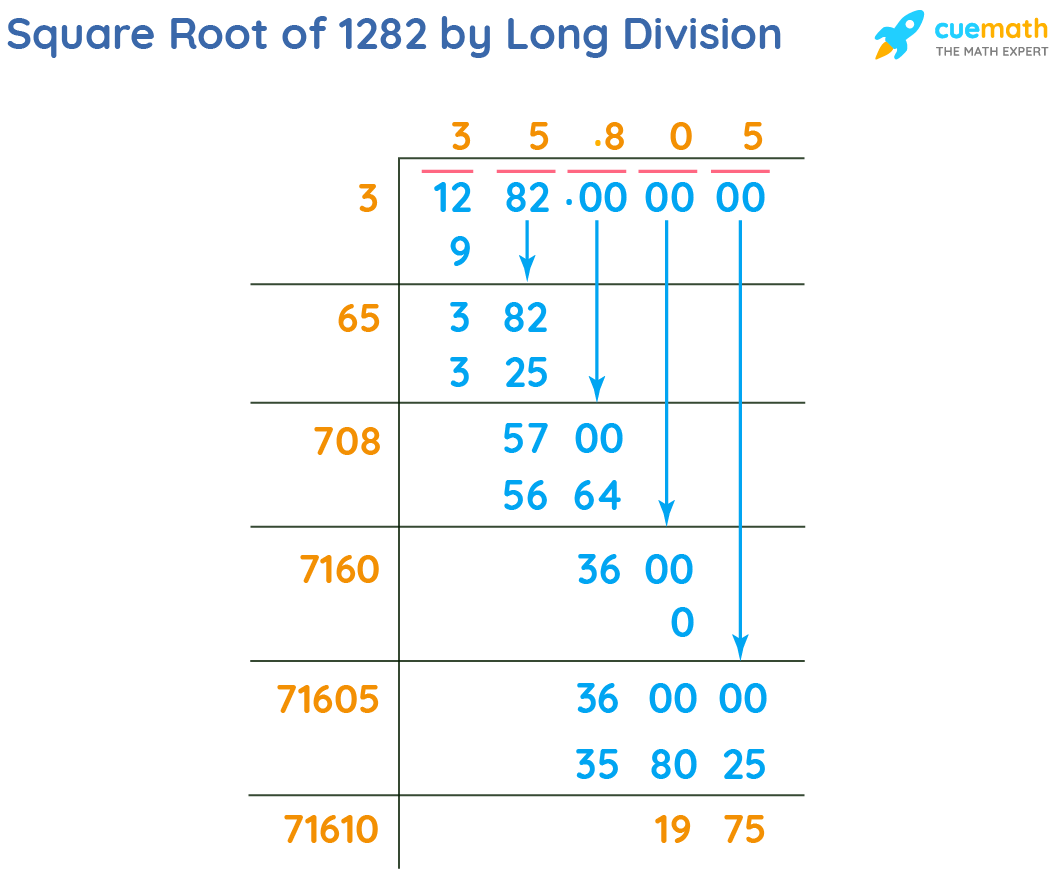 Square Root of 1282 by Long Division Method