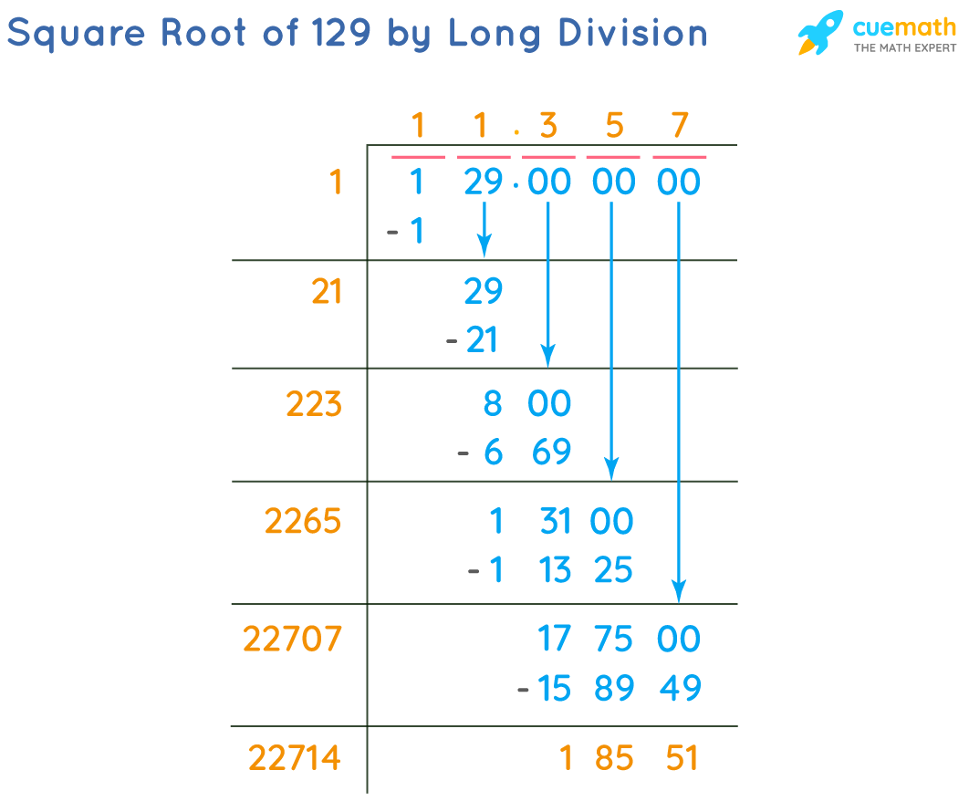 Square Root of 129 by Long Division Method