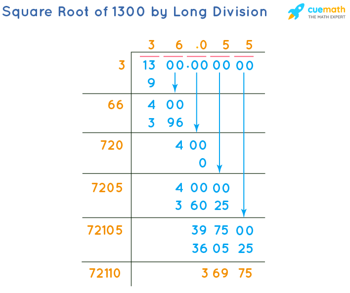 Square Root of 1300 by Long Division Method