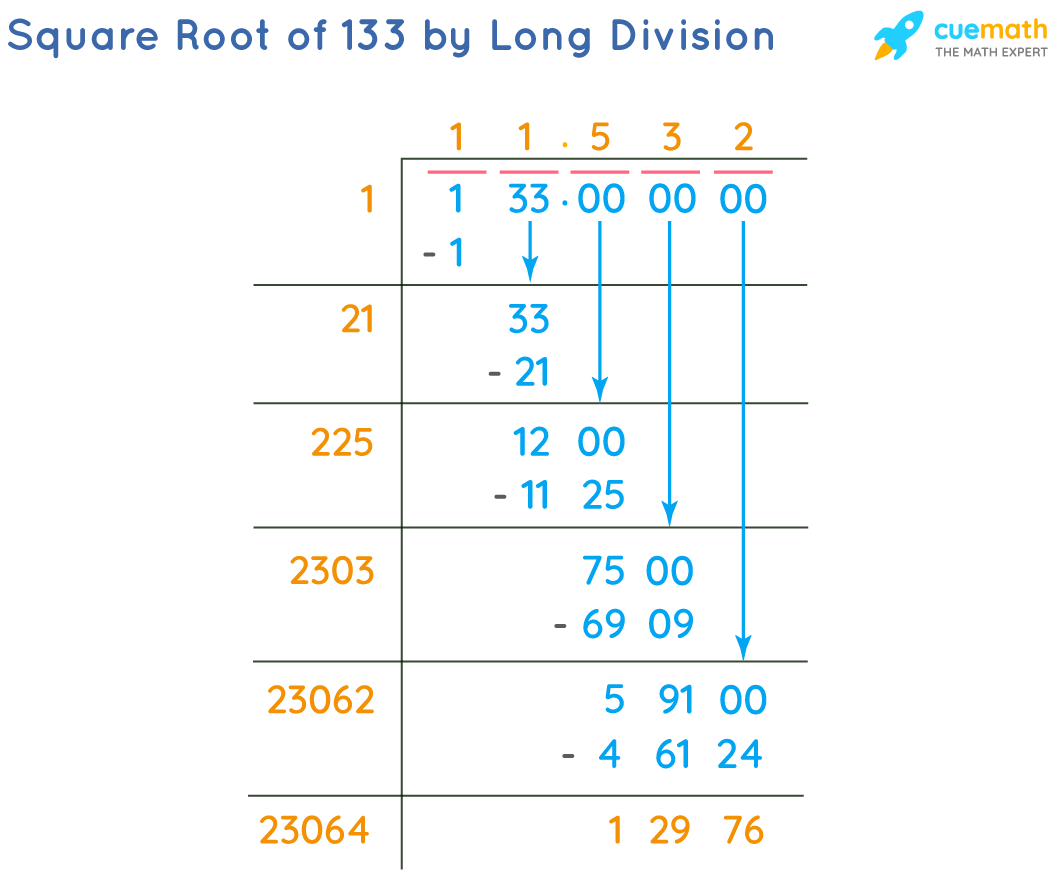 Square Root of 133 by Long Division Method