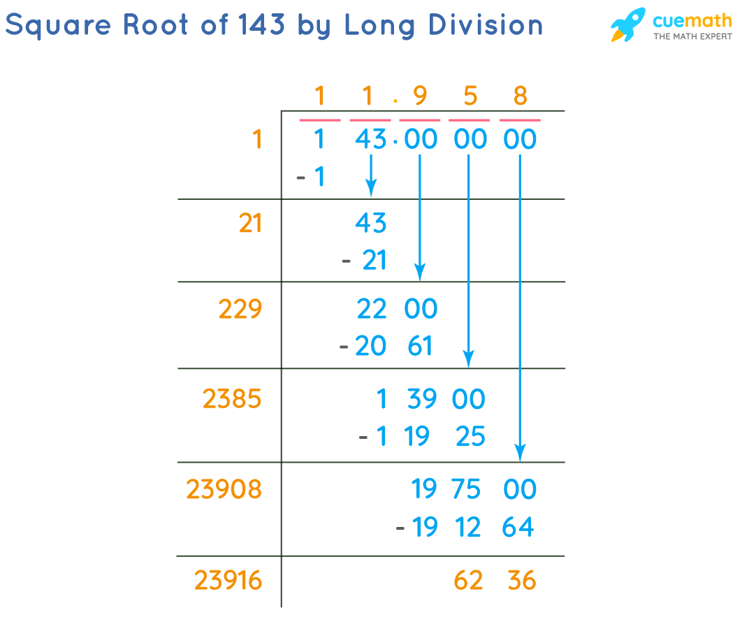 Square Root of 143 by Long Division Method