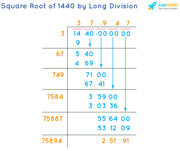 Square Root of 1440 by Long Division Method