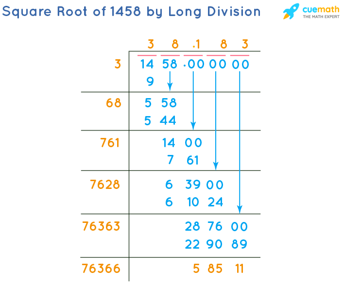 Square Root of 1458 by Long Division Method