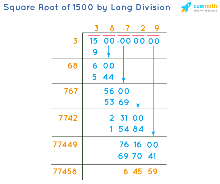 Square Root of 1500 by Long Division Method