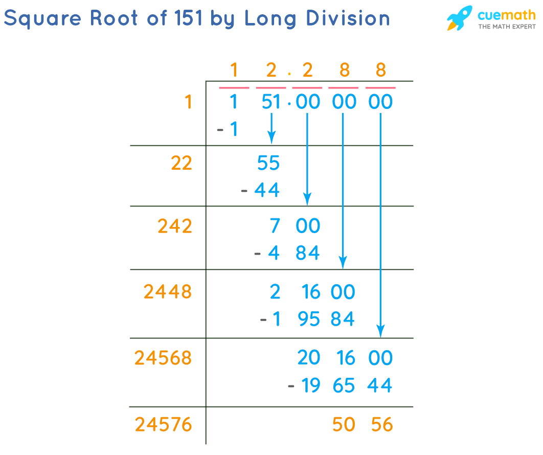 Square Root of 151 by Long Division Method