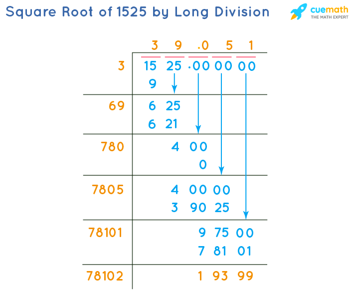 Square Root of 1525 by Long Division Method