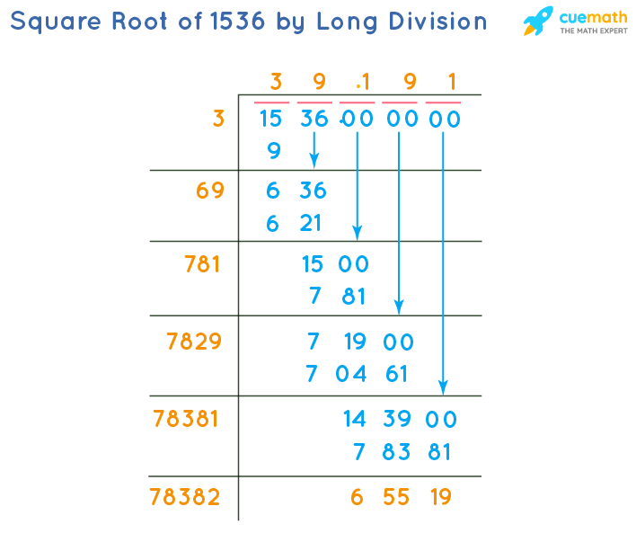 Square Root of 1536 by Long Division Method