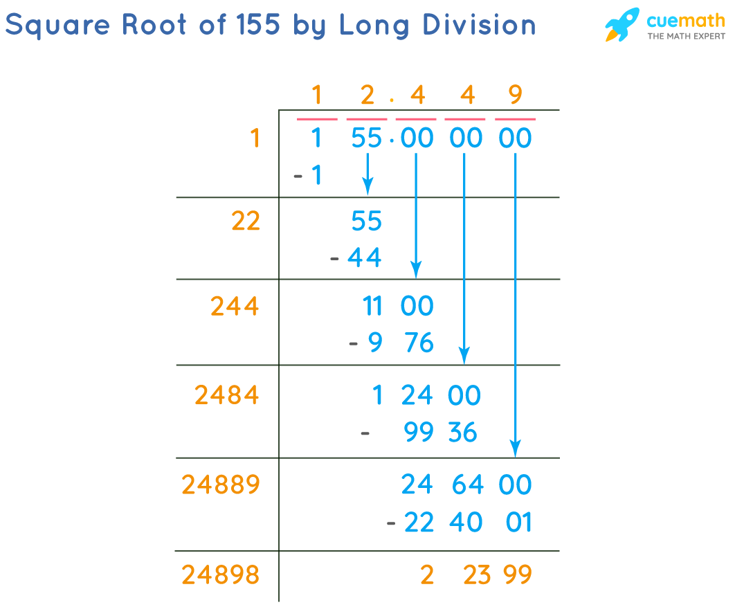 Square Root of 155 by Long Division Method