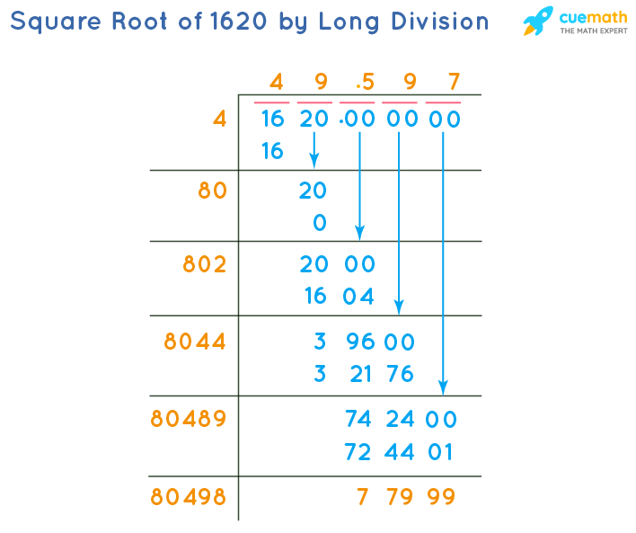 Square Root of 1620 by Long Division Method