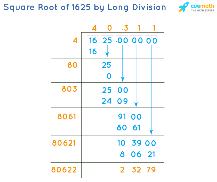 Square Root of 1625 by Long Division Method