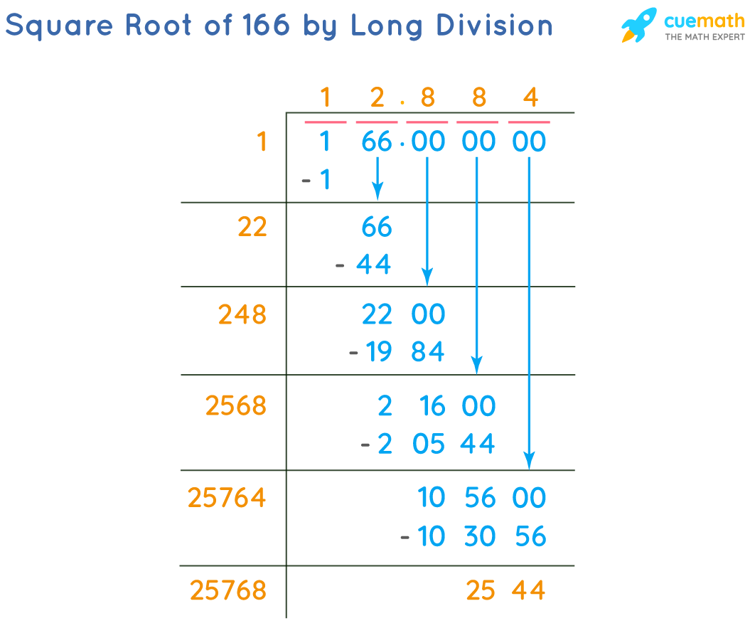 Square Root of 166 by Long Division Method