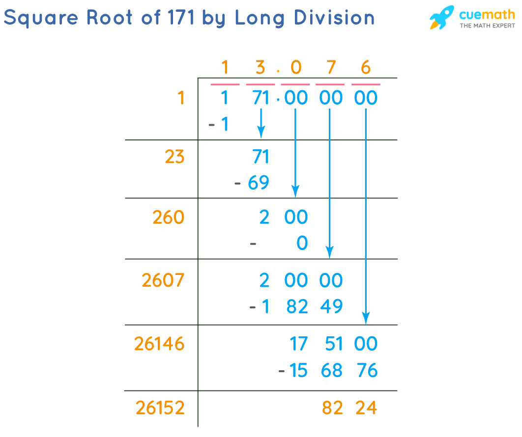 Square Root of 171 by Long Division Method
