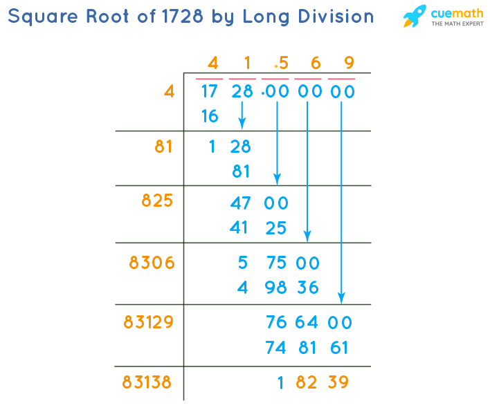 Square Root of 1728 by Long Division Method