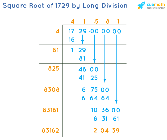 Square Root of 1729 by Long Division Method