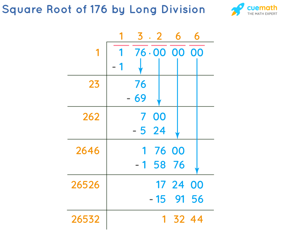 Square Root of 176 by Long Division Method