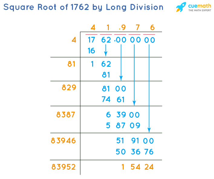 Square Root of 1762 by Long Division Method