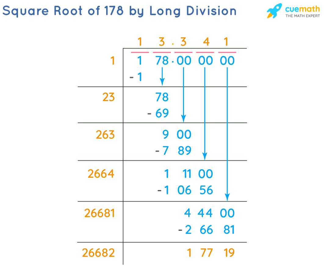 Square Root of 178 by Long Division Method