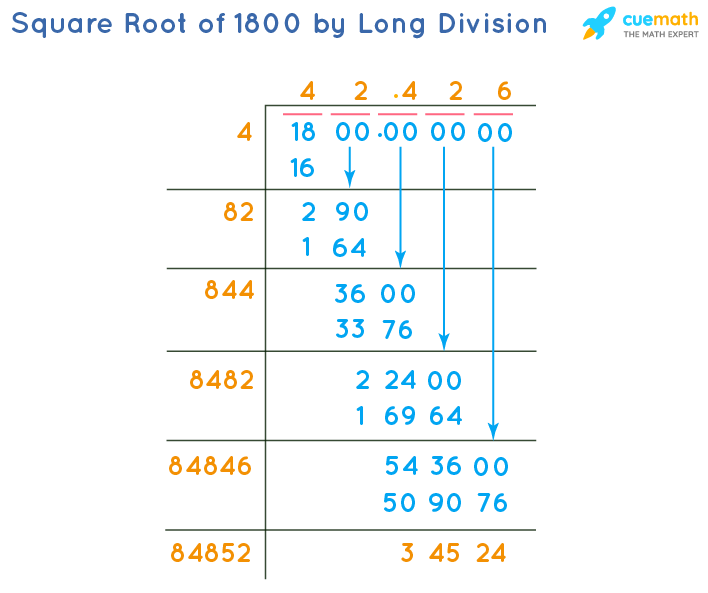 Square Root of 1800 by Long Division Method