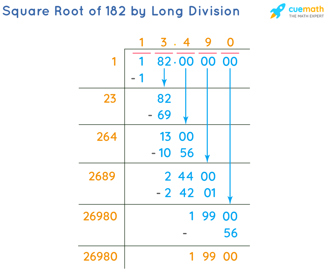 Square Root of 182 by Long Division Method
