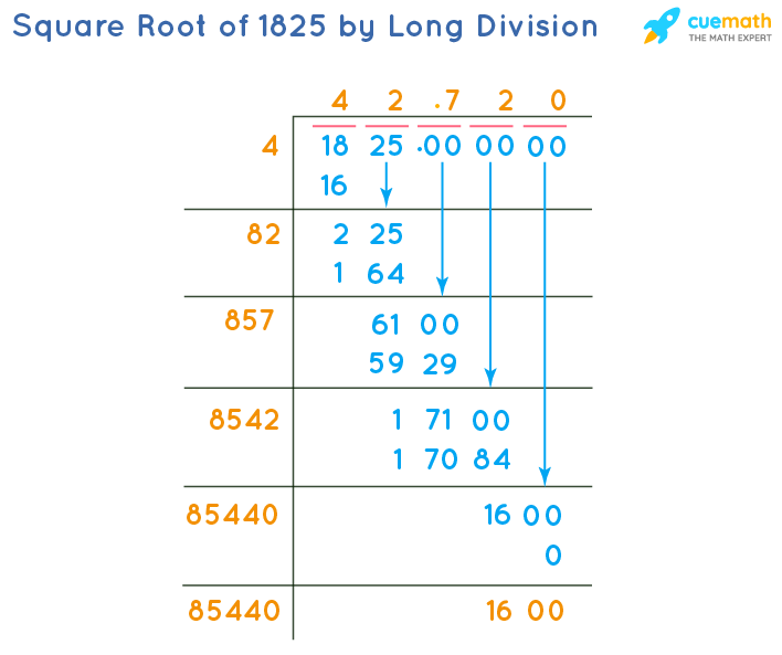 Square Root of 1825 by Long Division Method