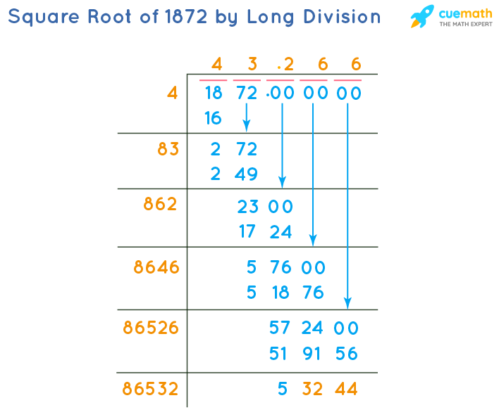 Square Root of 1872 by Long Division Method