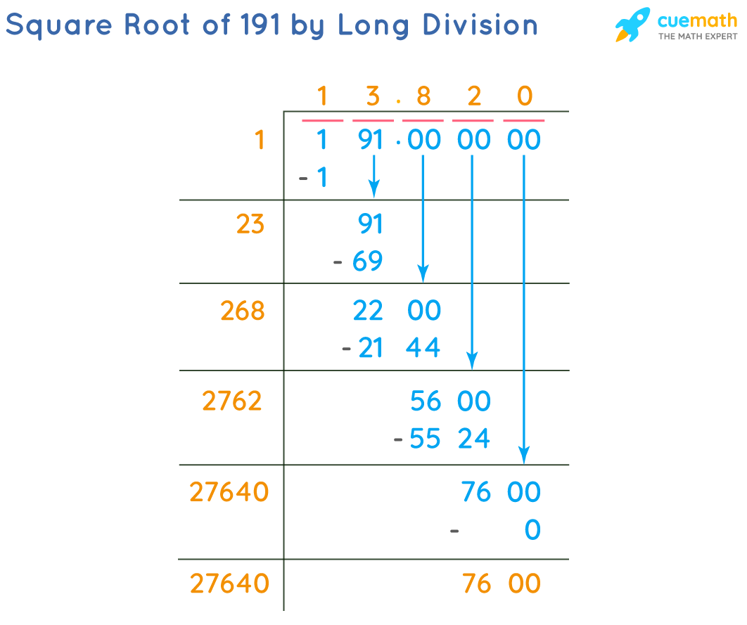 Square Root of 191 by Long Division Method