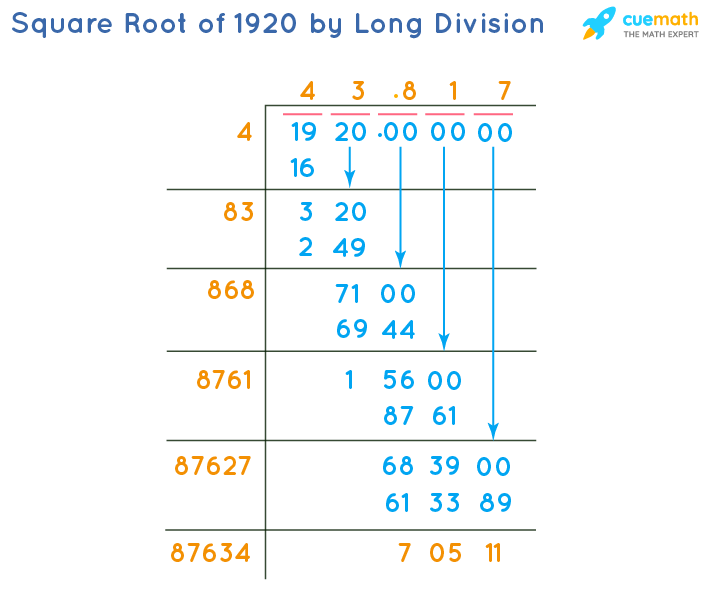 Square Root of 1920 by Long Division Method