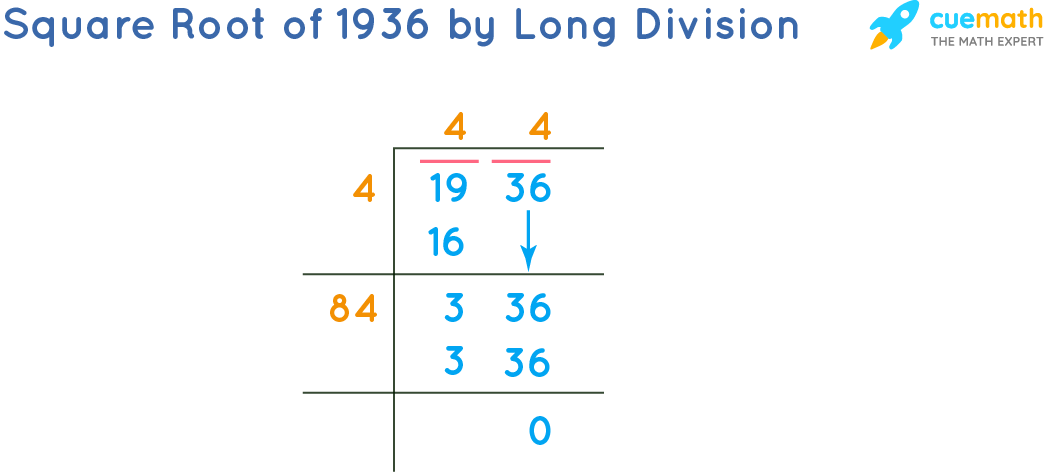 Square Root of 1936 by Long Division Method
