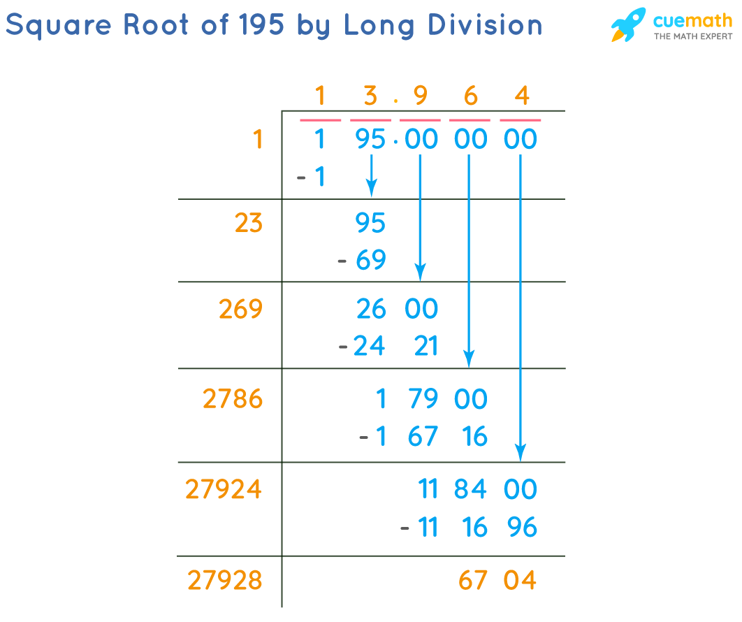 Square Root of 195 by Long Division Method