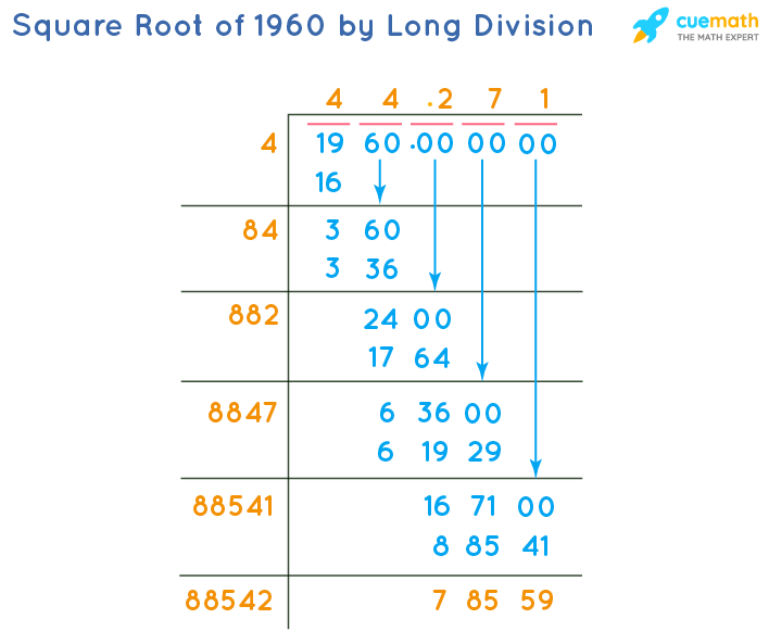 Square Root of 1960 by Long Division Method