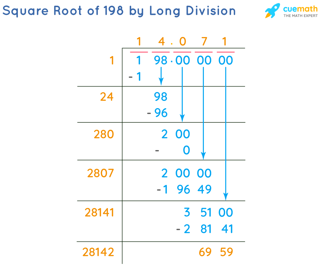 Square Root of 198 by Long Division Method