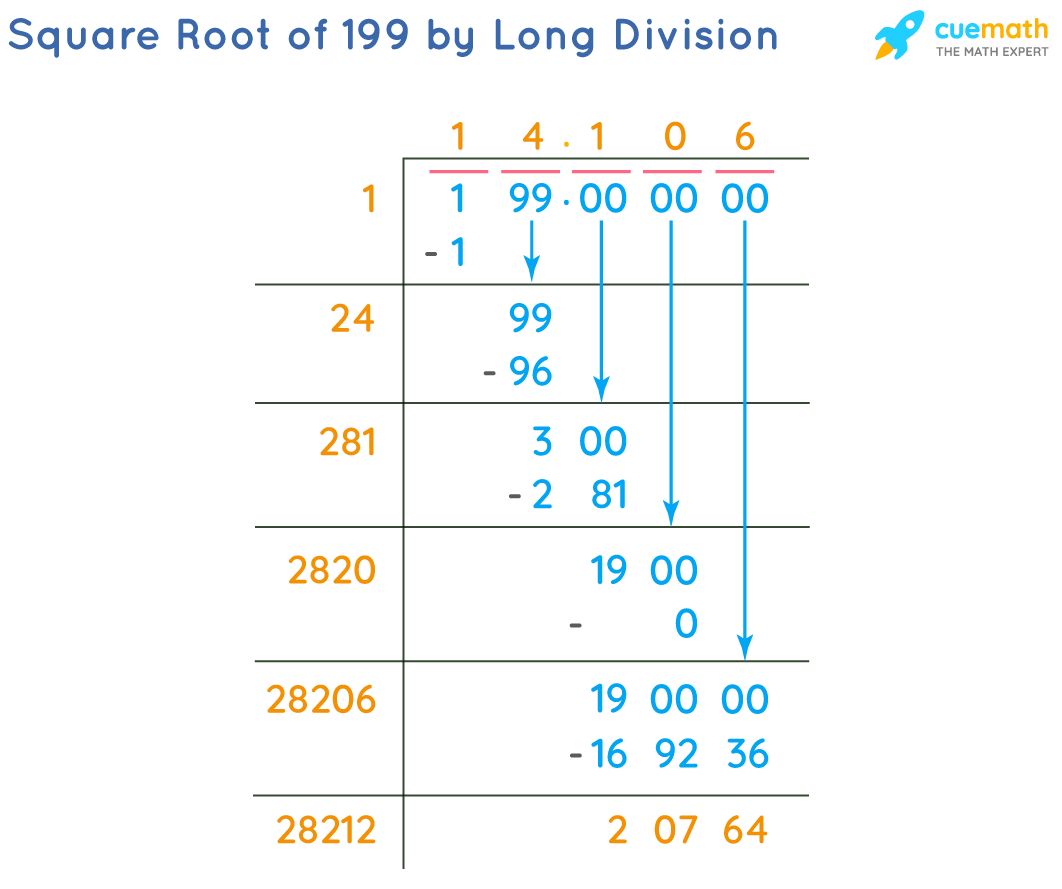Square Root of 199 by Long Division Method
