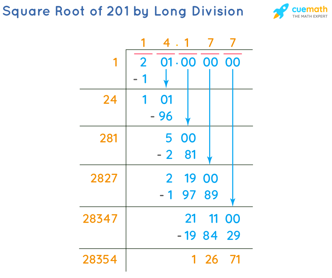 Square Root of 201 by Long Division Method