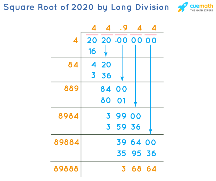 Square Root of 2020 by Long Division Method