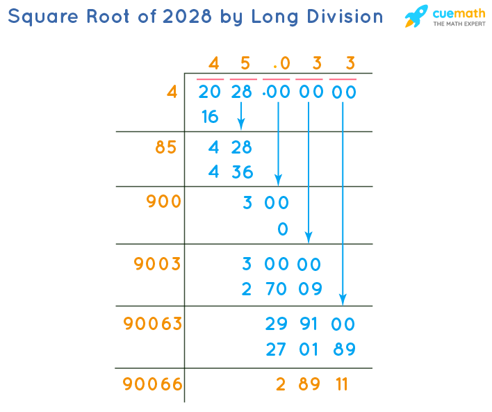 Square Root of 2028 by Long Division Method