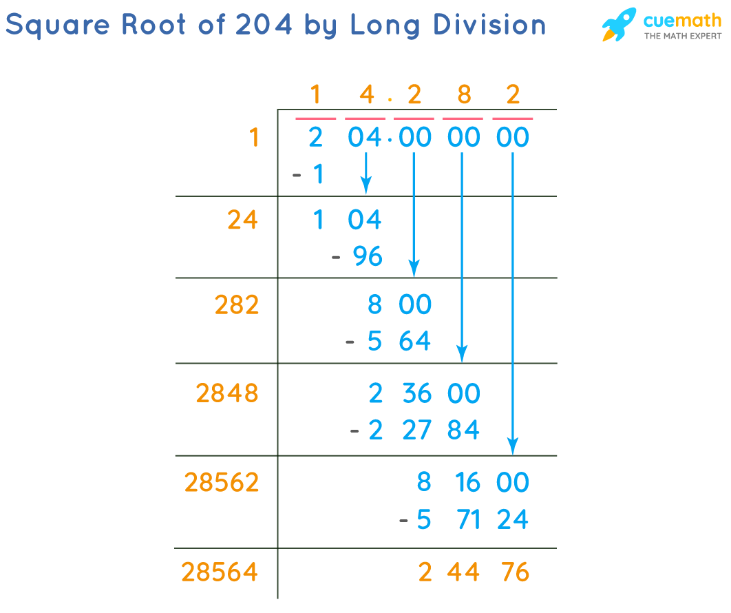 Square Root of 204 by Long Division Method