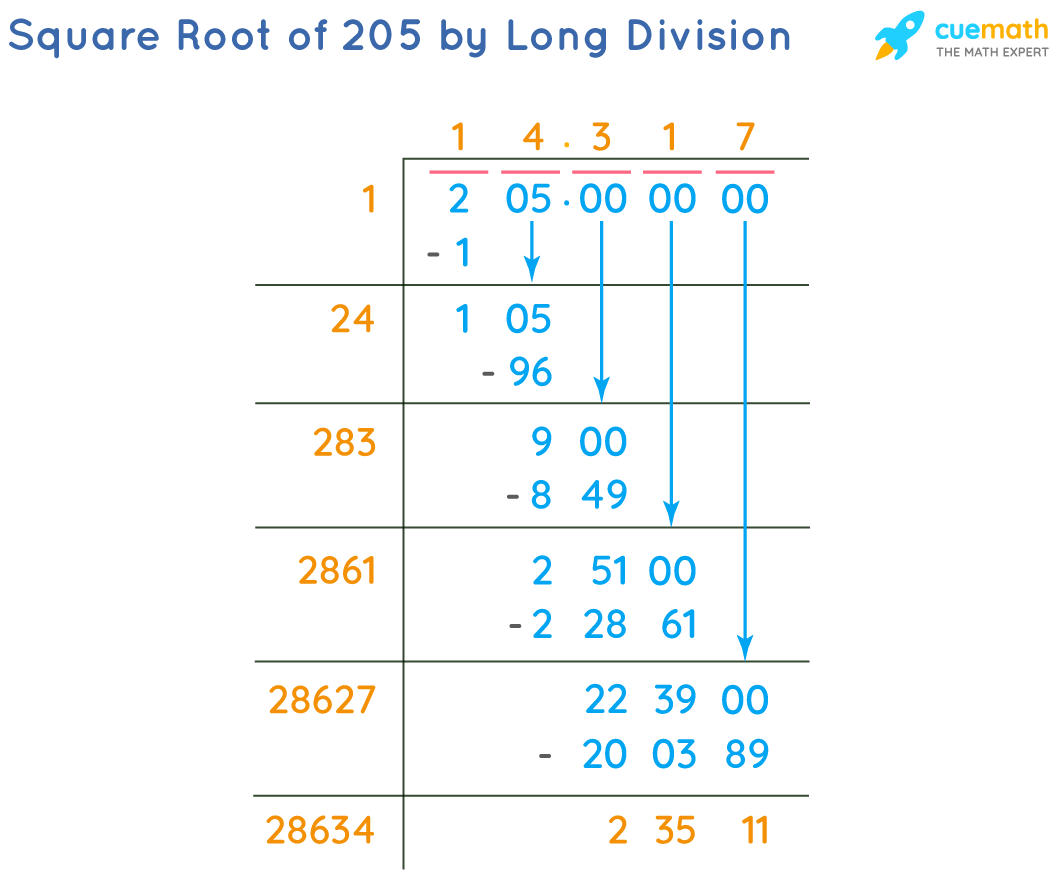 Square Root of 205 by Long Division Method