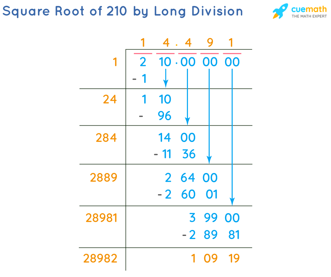 Square Root of 210 by Long Division Method