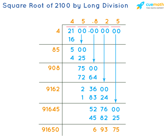 Square Root of 2100 by Long Division Method