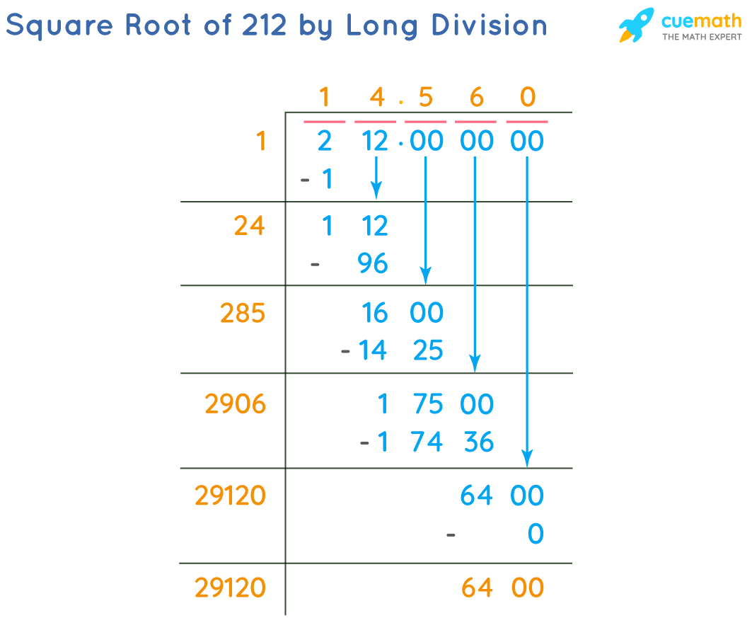 Square Root of 212 by Long Division Method