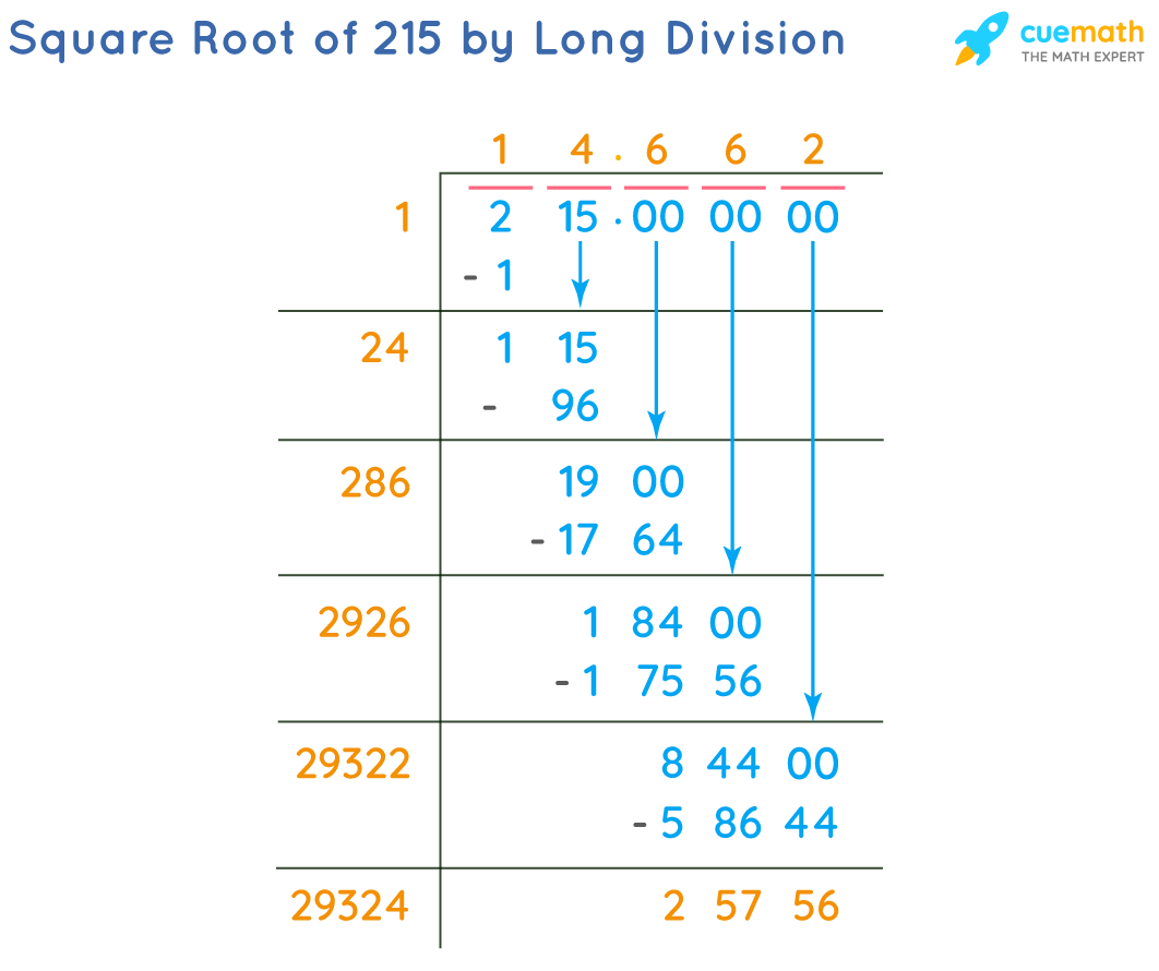 Square Root of 215 by Long Division Method