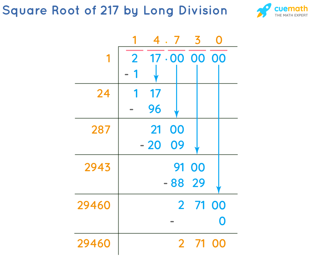Square Root of 217 by Long Division Method