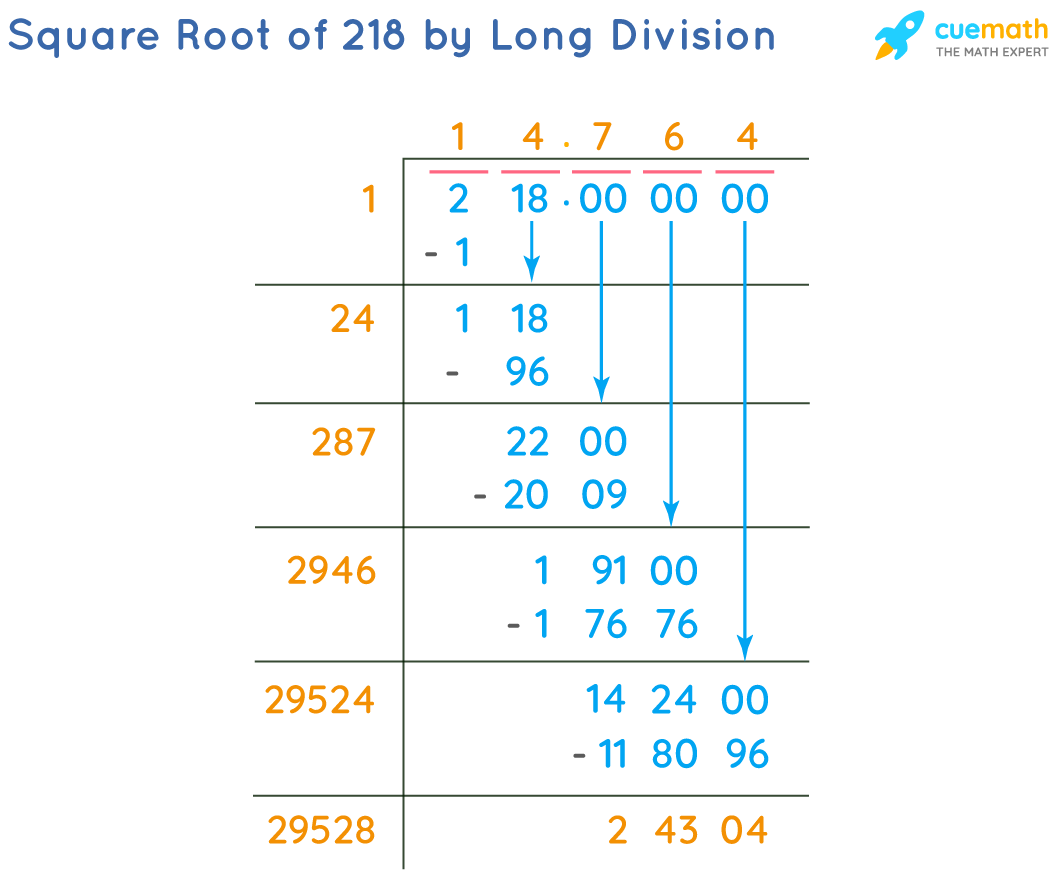 Square Root of 218 by Long Division Method