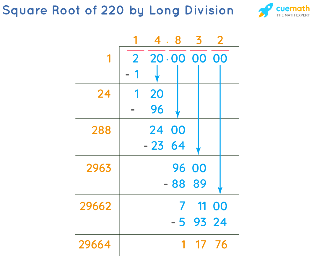 Square Root of 220 by Long Division Method