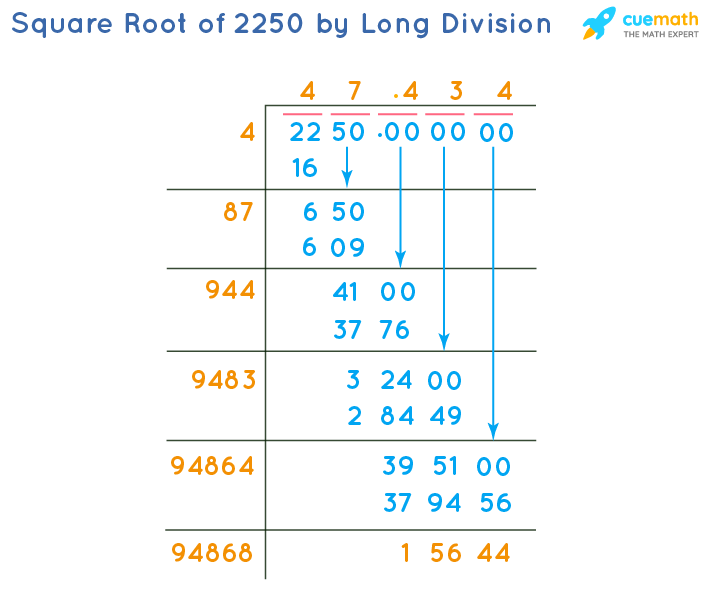 Square Root of 2250 by Long Division Method