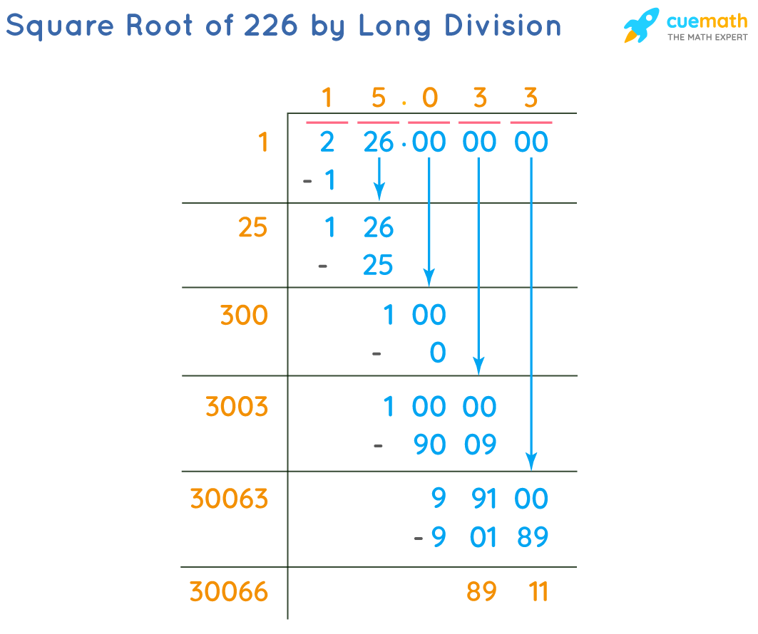Square Root of 226 by Long Division Method